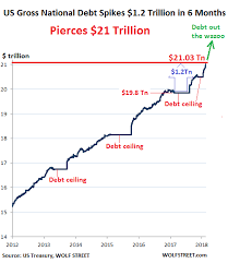 Fiscal Year 2014 National Debt Us Gross National Debt Spikes 1 2 Trillion In 6 Months Hits 21
