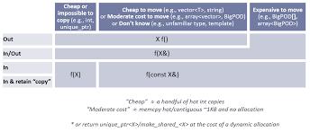 c core guidelines