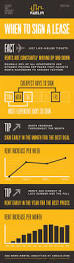 25 best apartments for rent milwaukee ideas on pinterest rent