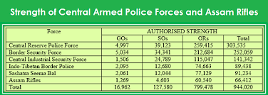 list of assam rifles granting of para service pay pmsp to central armed