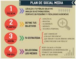 Plan Social Media Conceptos Redes Sociales Social Media