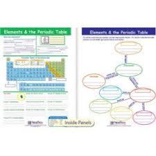 Asapscience Periodic Table Lyrics Asapscience Periodic Table Song With Lyrics Periodic Table