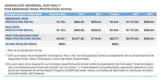aumento el salario para empleadas domesticas 2016 en uruguay blanqueo de empleada doméstica y asignaciones zolvers blog