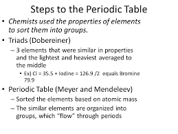 Bromine On The Periodic Table The Periodic Table Chapter 6 2ro U0026feature U003drelated 2ro U0026feature