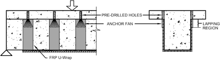 anchorage devices used to improve the performance of reinforced