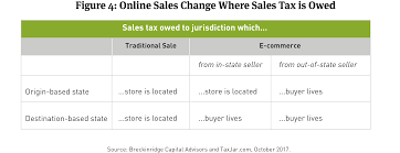 Downsizing Definition Not Yet In Lockstep E Commerce Sales Tax And Muni Credit