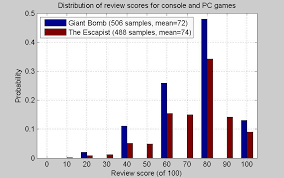 Seeking Metacritic In Defense Of The Number A Note On Review Scores