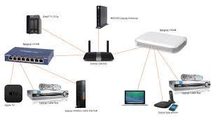 transfer speed to nas is 15x slower over wireless linksys