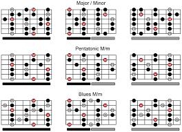 printable guitar scales