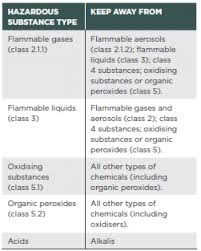 hazardous materials classification table working safely with chemicals and fuels on farms worksafe