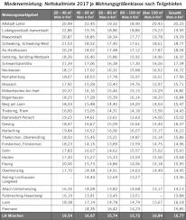 Immobilienanzeigen Münchner Wohnungsbarometer Die Mieten Steigen Weiter U2013 Außer In