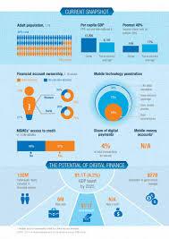 digital finance for all