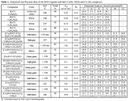 Water Properties Table Biheterocyclic Ligands Synthesis Characterization And