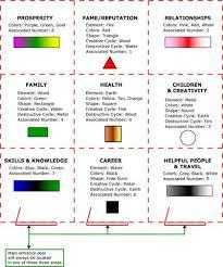 feng shui color chart feng shui colors direction elememts bagua map directions feng