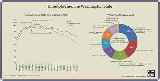 under the table jobs seattle many in washington state still in search of a job despite 3 300 new