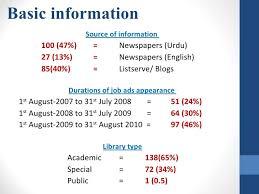 descriptions of govt librarians in pakistan