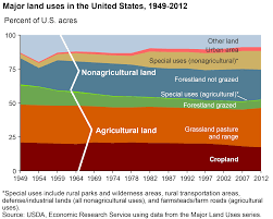 Half Of The United States Usda Ers Land And Natural Resources