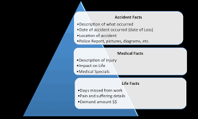 anatomy of a personal injury demand letter