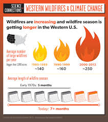 Wildfires In South West by Infographic Western Wildfires And Climate Change Union Of