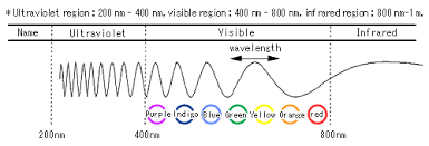 Monochromatic Light 2 Colorimetric Analysis 1 Hitachi High Technologies Global