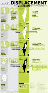 an ongoing displacement the forced exile of the palestinians