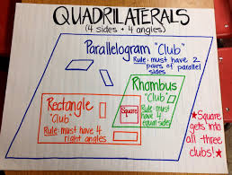 shape clubs anchor charts anchors and charts