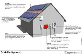 home solar power system design how to solar power your home