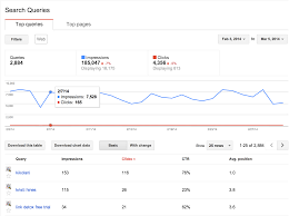the complete guide to google webmaster tools unamo blog