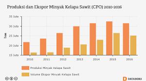 Minyak Kelapa Sawit Terkini saingi malaysia pemerintah promosikan produk sawit ke jepang