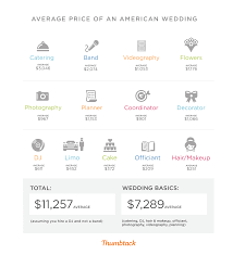 how much should a wedding cost thumbtack journal
