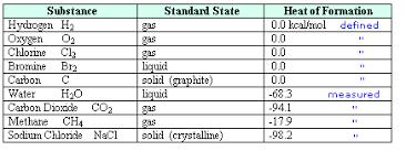 Standard Entropy Change Table Chemical Reactivity