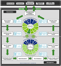 creating value with an enterprise it governance implementation