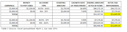 Ira Rmd Table Myths Concerning Roths Iras And Rmds Spdr S U0026p 500 Trust Etf