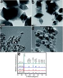 band gap and morphology engineering of tio 2 by silica and