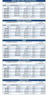 Tax Table 2013 Government Tables Douglas R Peete U0026 Associates