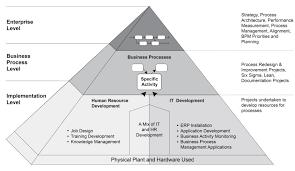 Business Process Reengineering Job Description Business Process Management Gpmfirst