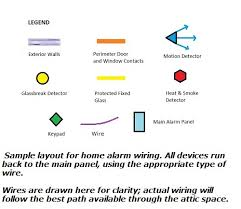 burglar alarm wiring for securing doors