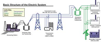 eeecon s09 homepage power system economics mccalley graphic