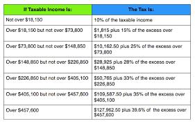 Tax Table 2013 Tax Rates U2013 2014 Mathews Samuel U0026 Associates Pc Cpa
