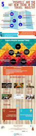 luxury hostels tourism trends 2016 infographic