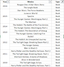 are blockbuster movies typically based on best selling books