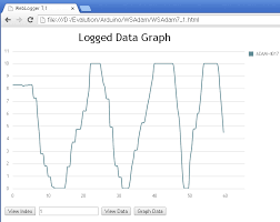html design graph smart ia drawing db data with chart js arduino web logger