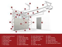 know your garage door system garage door terminology explained