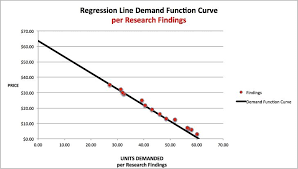 how to find and analyze demand function curve 13 steps