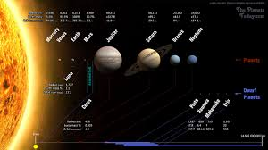 planets of our solar system the planets today