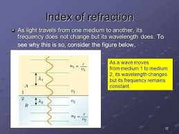 Light Is Not Refracted When It Is What Happens To The Frequency And The Wavelength When The Light