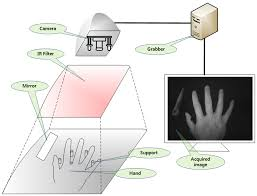 sensors free full text hand biometric recognition based on