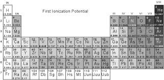 What Does The Element Symbol On The Periodic Table Indicate Crystal Chemistry