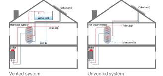 unvented water systems salford