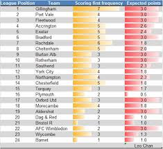 english soccer league tables gillingham football performance analysis